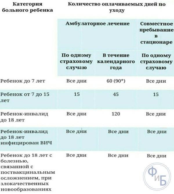 Ограничение по больничному по уходу за ребенком: можно ли взять на 1 или 2 дня, положен ли при лечении в стационаре или амбулаторно, дадут ли, если нет температуры? юрэксперт онлайн