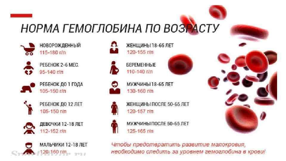 Низкий гемоглобин у ребенка: как повысить показатели до года и старше?