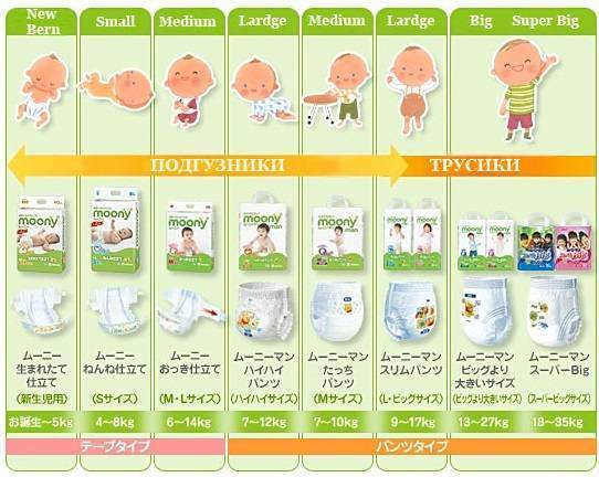 Сколько памперсов уходит в день на новорожденного?