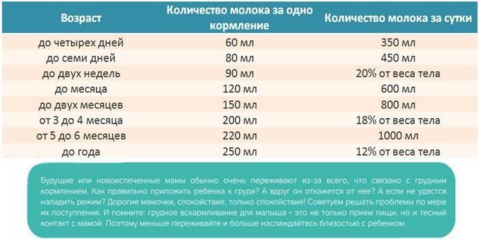 Сколько ребёнок должен съедать ? таблица по возрасту