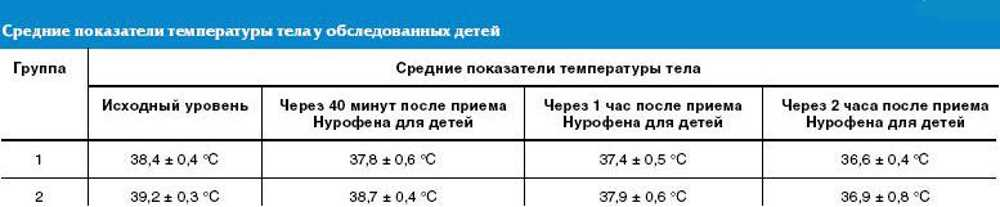 Какая температура тела должна быть у трехмесячного ребенка: что считается нормой