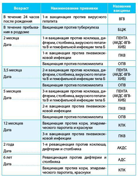 Основные осложнения у детей после прививки акдс
