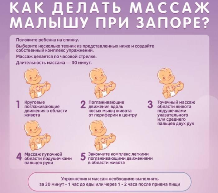 Глицелакс для детей – жизнь без запоров - причины, диагностика и лечение