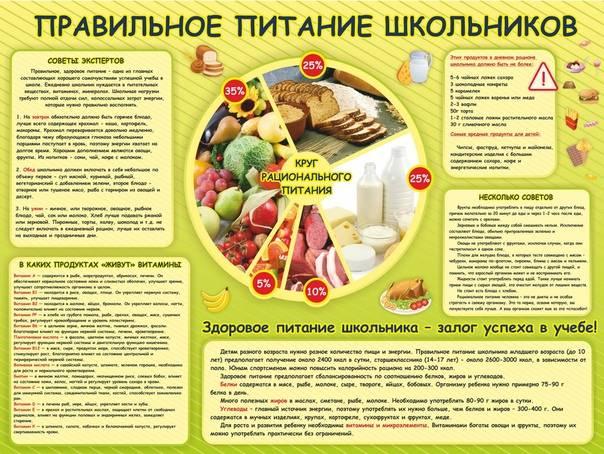 Диета при больном кишечнике - меню при больном кишечнике и желудке