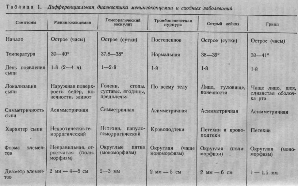 Геморрагический васкулит у детей - симптомы болезни, профилактика и лечение геморрагического васкулита у детей, причины заболевания и его диагностика на eurolab