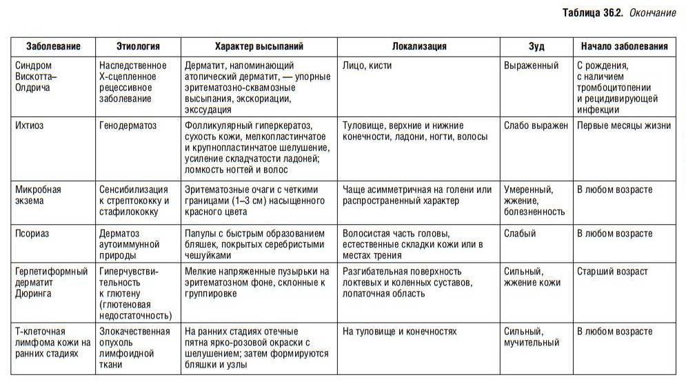 Что такое псориаз: виды, симптомы, лечение