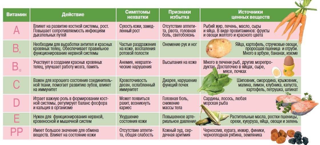 Аллергия на творог: причины, симптомы, лечение | компетентно о здоровье на ilive