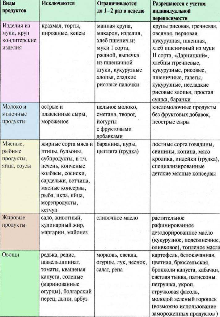 Диета при дерматите: меню для детей и взрослых
