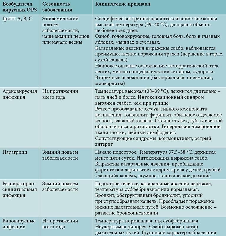 Геморрагические лихорадки - симптомы болезни, профилактика и лечение геморрагических лихорадок, причины заболевания и его диагностика на eurolab