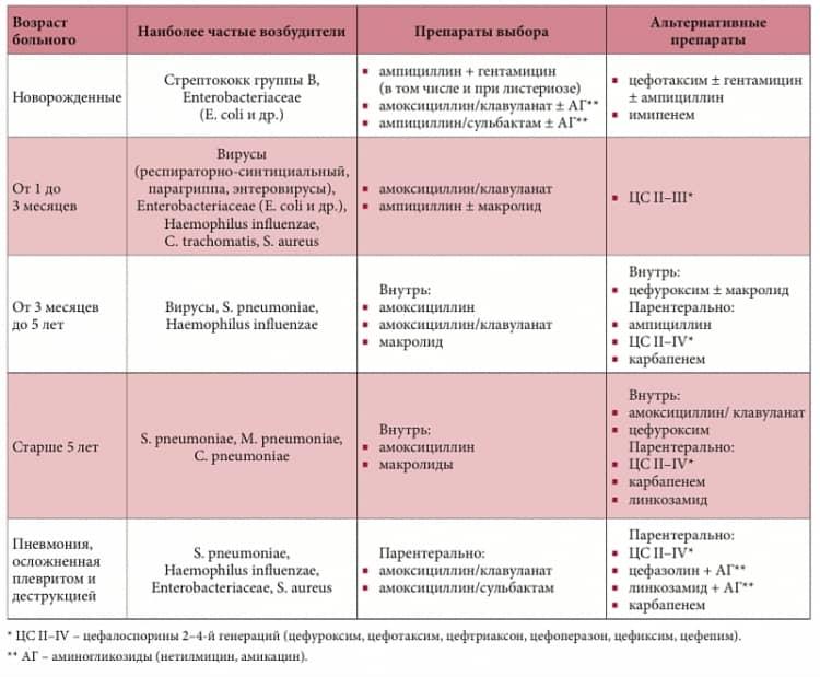Острая пневмония у детей - причины, симптомы, диагностика и лечение в челябинске и екатеринбурге