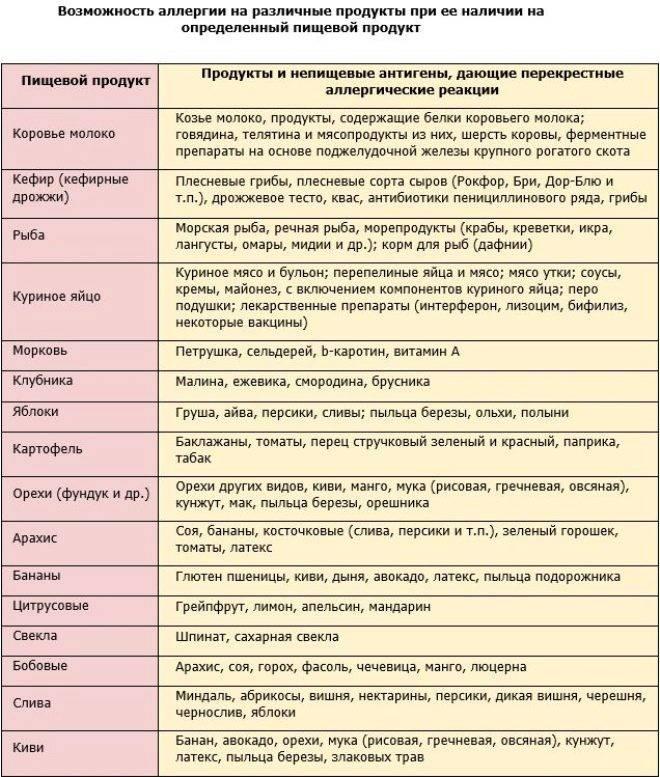 Гипоаллергенная диета по адо: меню и продукты | food and health