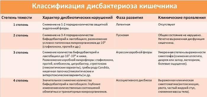 Лечение стафилококка