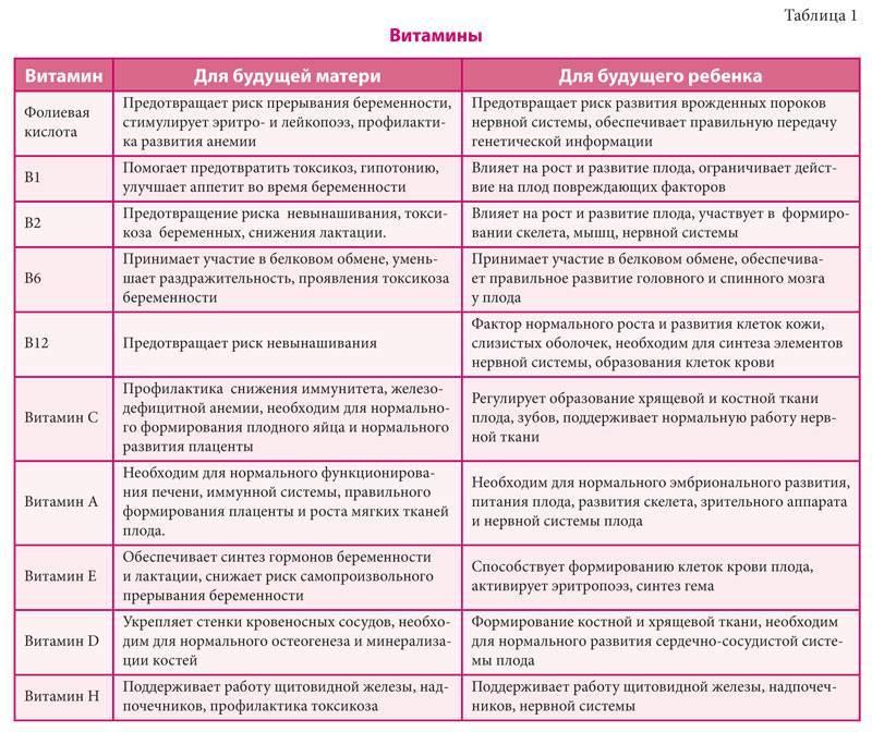 Изменения в женском организме во время беременности - причины, диагностика и лечение