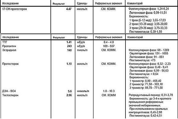 Прогестерон. норма, повышенный, пониженный. анализ на прогестерон