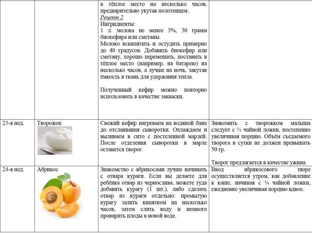 Компот для грудничка: пошаговый рецепт, быстро и просто от марины выходцевой