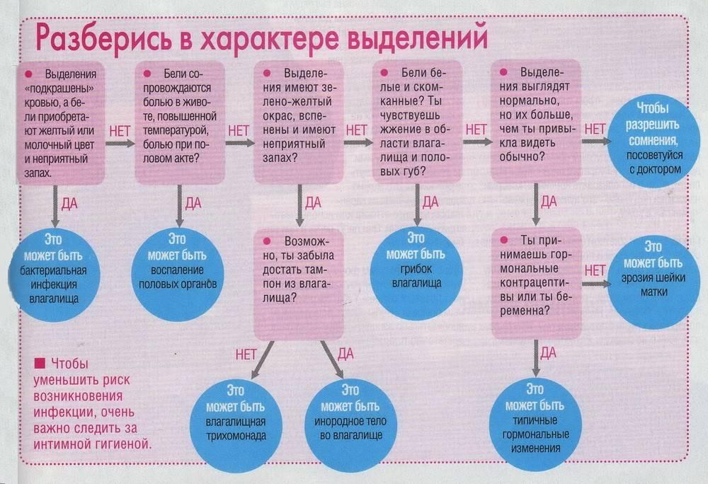 Урогенитальные инфекции у девочек - симптомы болезни, профилактика и лечение урогенитальных инфекций у девочек, причины заболевания и его диагностика на eurolab