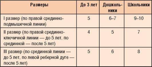 Размеры печени, которые считаются нормой у взрослых и детей: таблица, квр