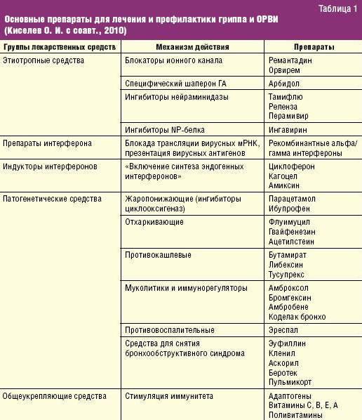 Что такое кишечная инфекция у ребенка — причины, симптомы, лечение