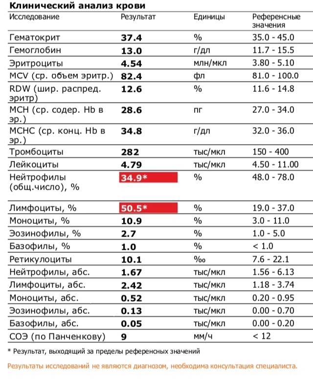 10 причин повышения уровня эозинофилов в крови у ребёнка