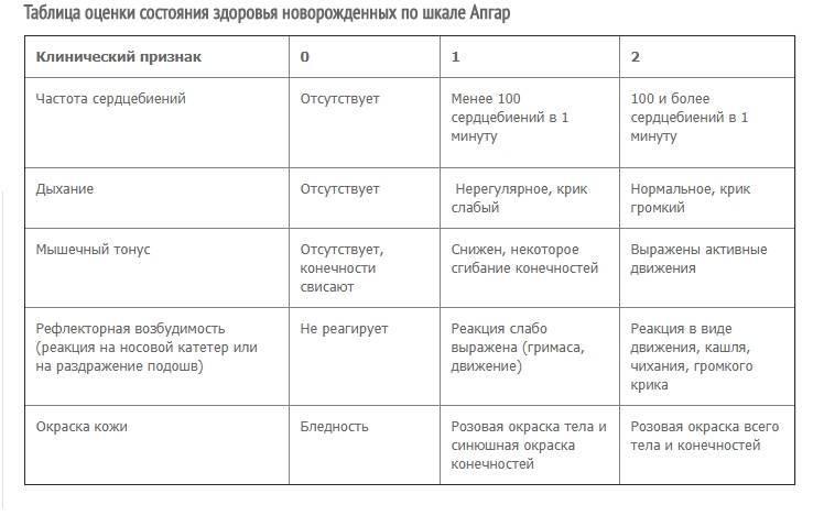 Шкала апгар: расшифровка оценки новорожденного