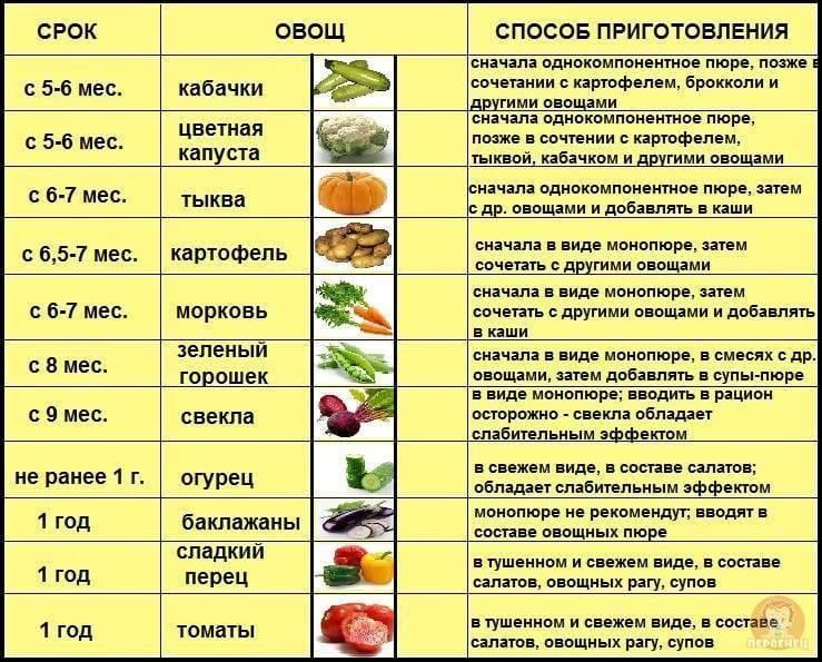 Список алергенных продуктов - пищевая аллергия у ребенка