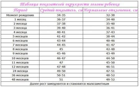 Зачем измерять окружность головы у детей: таблица с показателями нормы