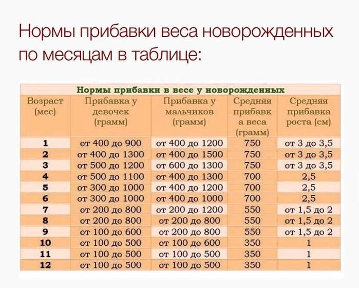Рост и вес ребенка по месяцам / сколько должен весить