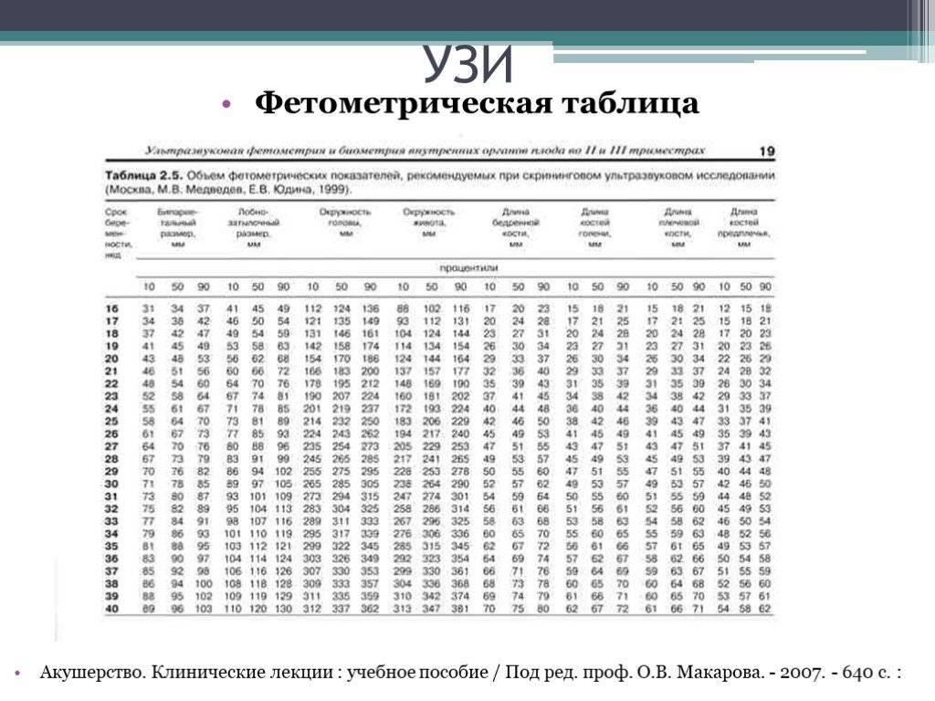 Вес ребенка по данным узи * клиника диана в санкт-петербурге