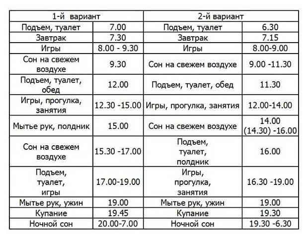 Режим дня дошкольника: образец распорядка для детей дошкольного возраста, советы родителям