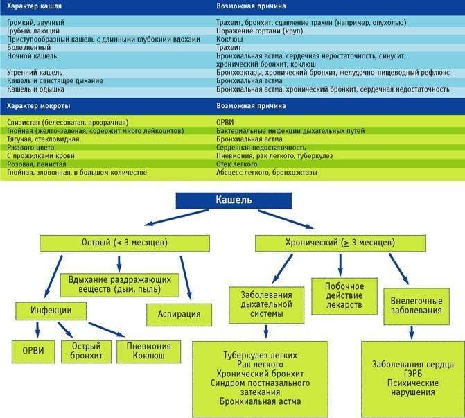 Психогенный кашель у детей и взрослых: лечение, симптомы