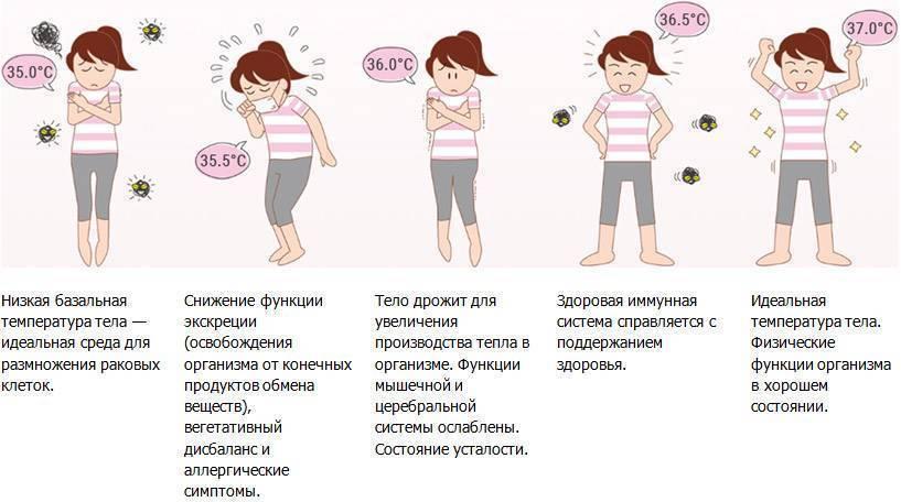Что делать, если у ребенка низкая температура? - medical insider
