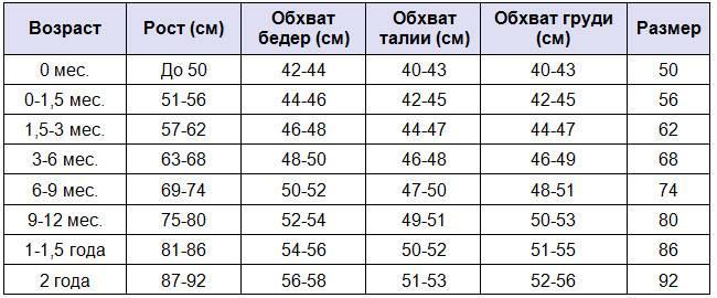 Калькулятор роста и веса ребенка по месяцам: таблица для детей до года, прибавка веса по развитию