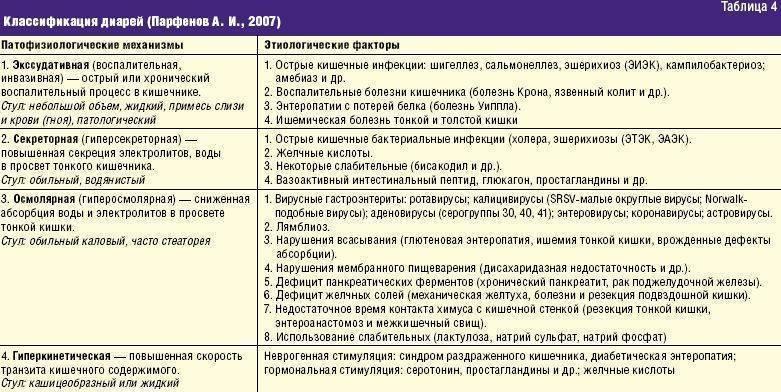 Диеты при диарее у детей (№4, 46, 4в)