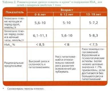 Анализы на глюкозу — виды, нормы | университетская клиника