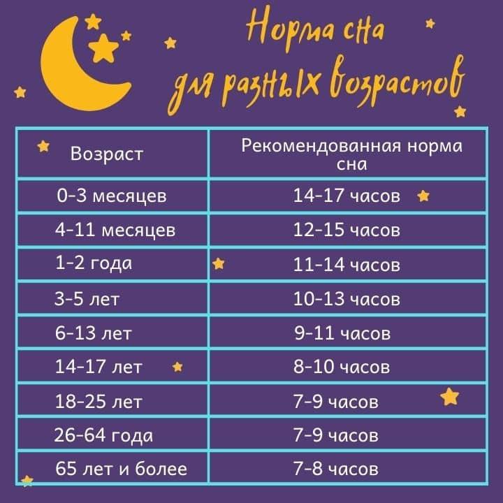 Сон ребенка в 1 год и 5 месяцев