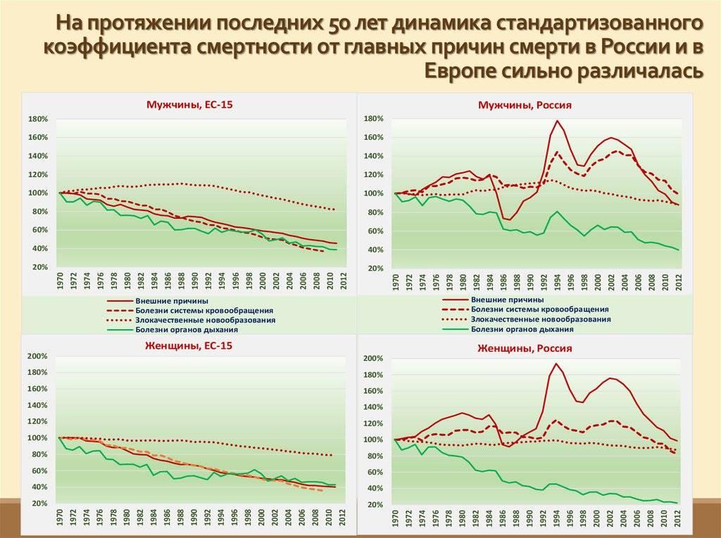 Смертность по заболеваниям. статистика воз и росстат. данные 2020 | кронколит