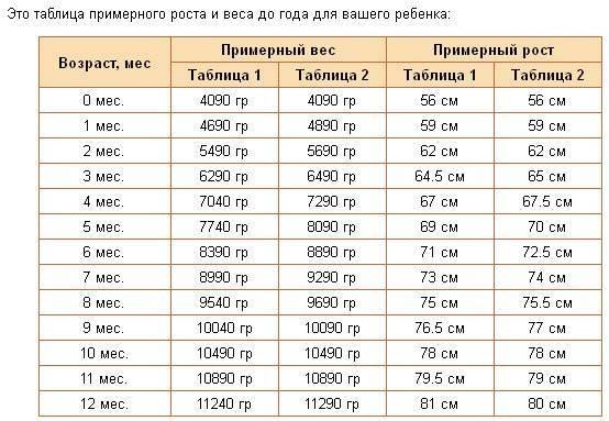 Вес и рост новорожденного ребенка: таблица, нормы набора, как измерить