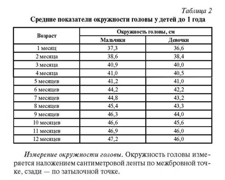 Прирост окружности головы ребенка по месяцам: таблица норм, виды отклонений