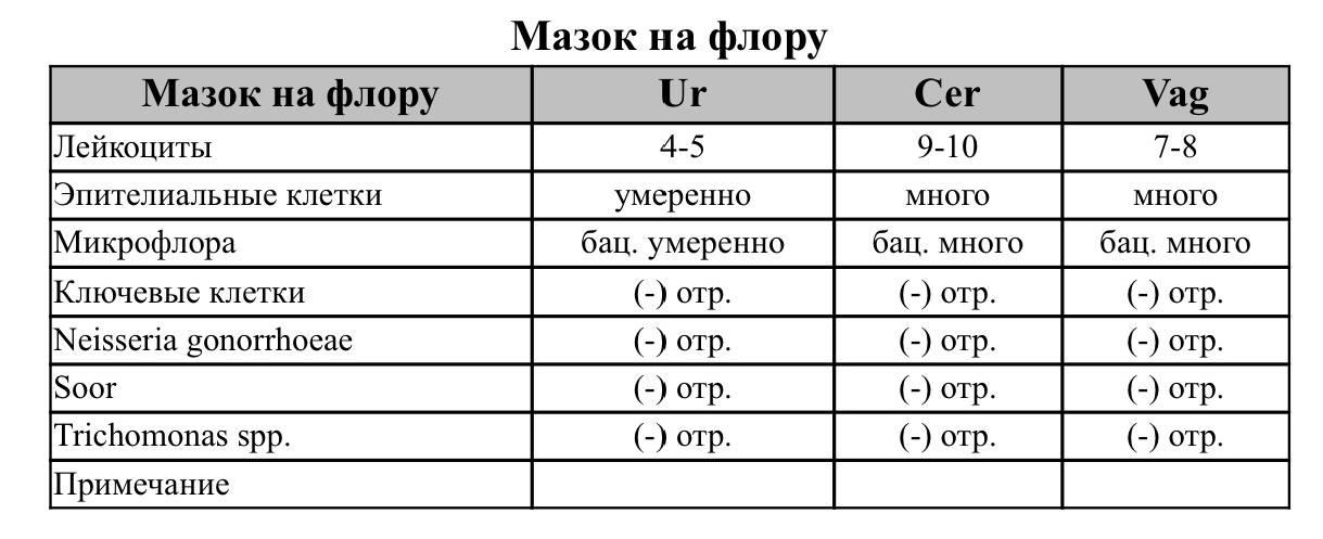 Памятка по подготовке к гистероскопии