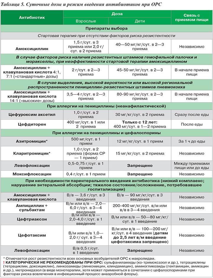 Сальмонеллез: симптомы, лечение, профилактика — online-diagnos.ru
