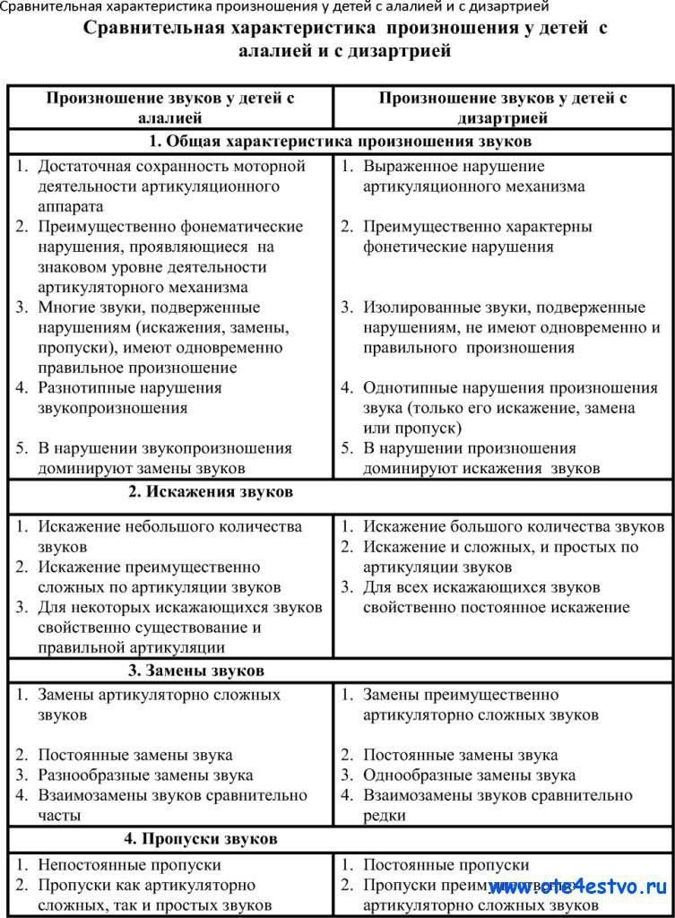 Дислалия: причины, формы и виды дислалии - сибирский медицинский портал