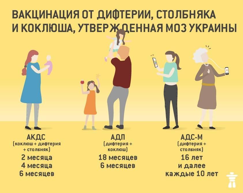 Что нужно знать о вакцинации детей перед школой