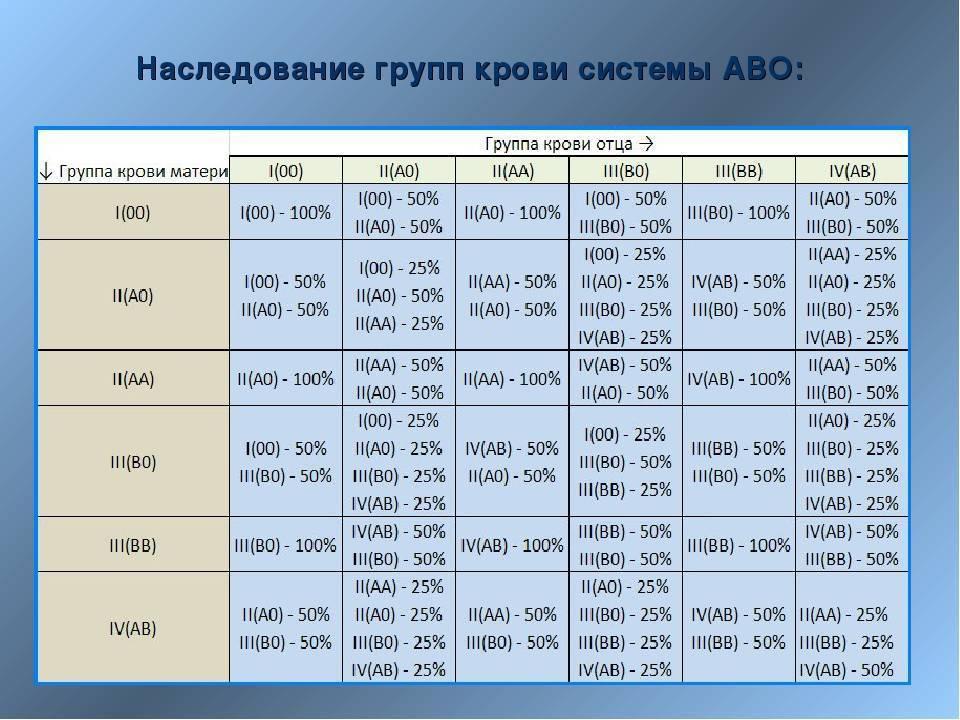 Таблица группы крови ребенка по группам родителей