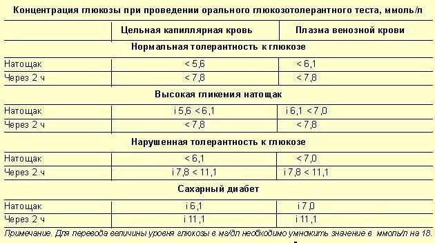 Уровень глюкозы во время беременности   medtronic diabetes russia
