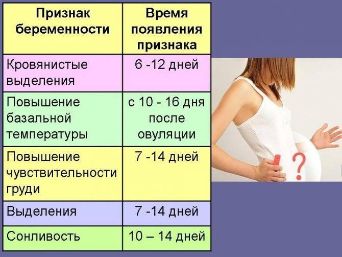 Когда и почему набухает грудь при беременности, через какое время после зачатия начинают болеть молочные железы? — семейная клиника опора г. екатеринбург