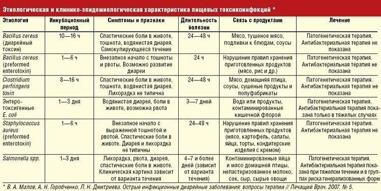 Кишечные инфекции (педиатрия)