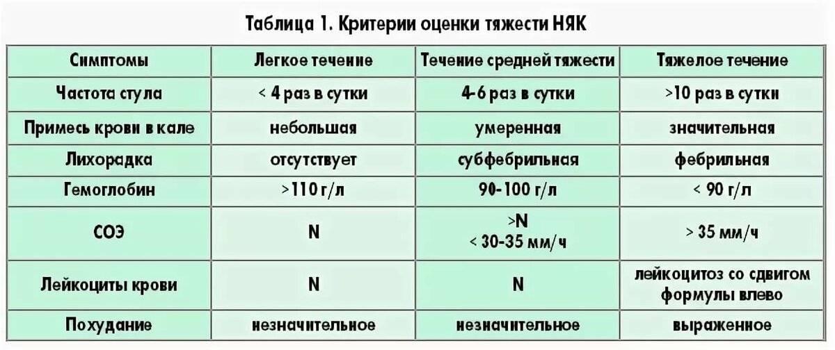 Лечение язвенного колита в москве - лечение в университетской клинике мгу им. м.в. ломоносова