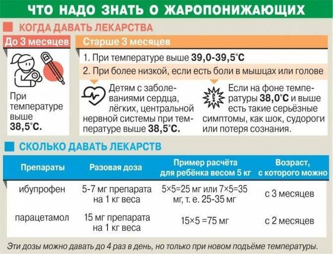 Как сбить температуру у ребёнка: 3 экстренных метода устранения лихорадки