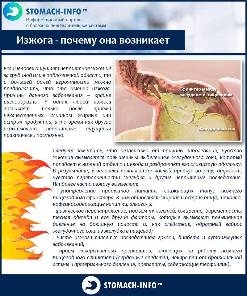 Изжога при беременности - симптомы, причины и методы лечения заболевания