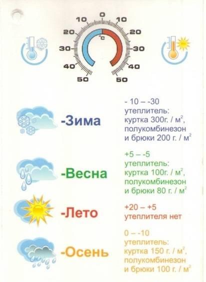 Зимняя прогулка с годовалым ребенком: до какой температуры можно с грудничком